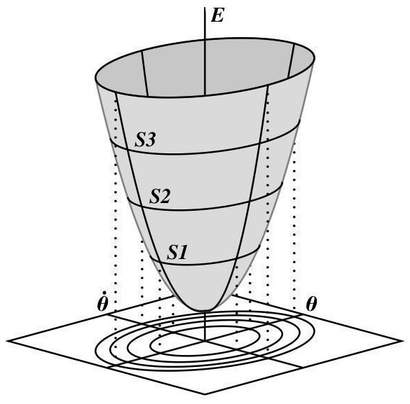 Pendulum Energy Surface