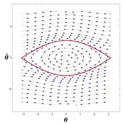 Pendulum Phase Space